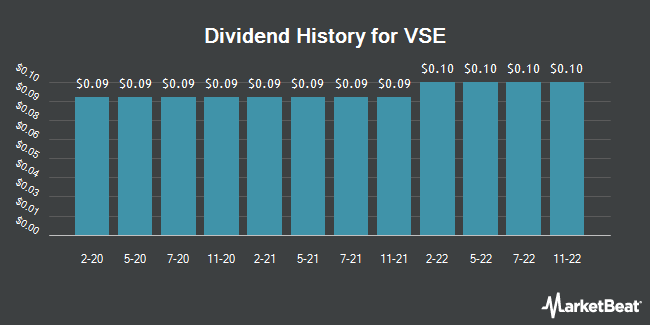 Dividend Payments by Quarter for VSE (NASDAQ:VSEC)
