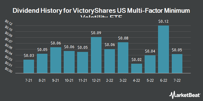 Dividend Payments by Quarter for VictoryShares US Multi-Factor Minimum Volatility ETF (NASDAQ:VSMV)