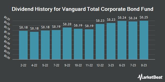 Dividend History for Vanguard Total Corporate Bond Fund (NASDAQ:VTC)