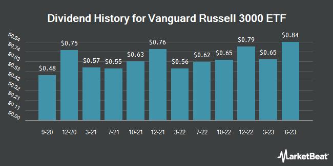 Dividend History for Vanguard Russell 3000 (NASDAQ:VTHR)
