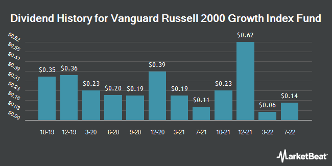 Dividend History for Vanguard Russell 2000 Growth (NASDAQ:VTWG)