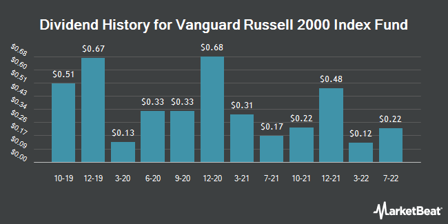 Dividend History for Vanguard Russell 2000 (NASDAQ:VTWO)
