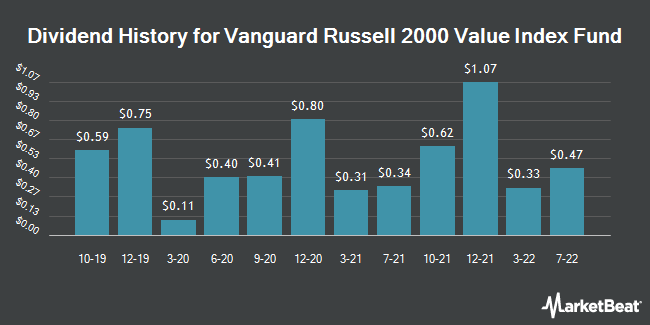 Dividend History for Vanguard Russell 2000 Value (NASDAQ:VTWV)