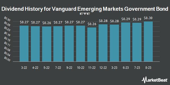 Dividend History for Vanguard Emerging Markets Government Bond ETF (NASDAQ:VWOB)