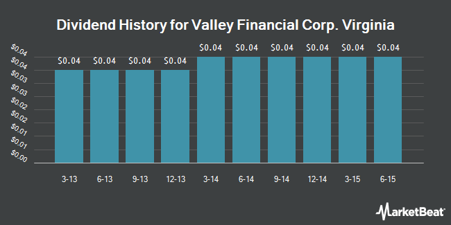 Dividend Payments by Quarter for Valley Financial Corp. Virginia (NASDAQ:VYFC)