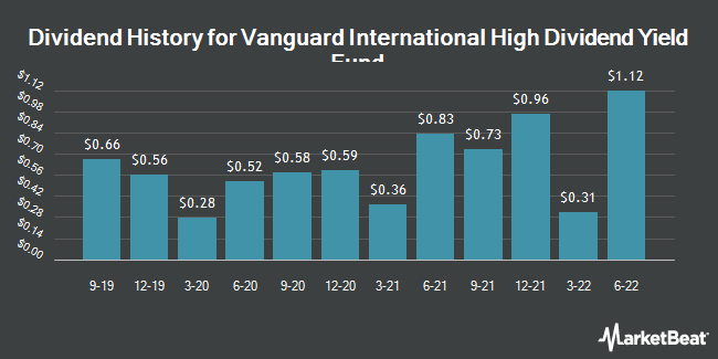 Dividend Payments by Quarter for Vanguard International High Dividend Yield ETF (NASDAQ:VYMI)