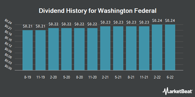 Dividend Payments by Quarter for Washington Federal (NASDAQ:WAFD)