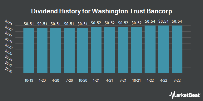 Dividend Payments by Quarter for Washington Trust Bancorp (NASDAQ:WASH)