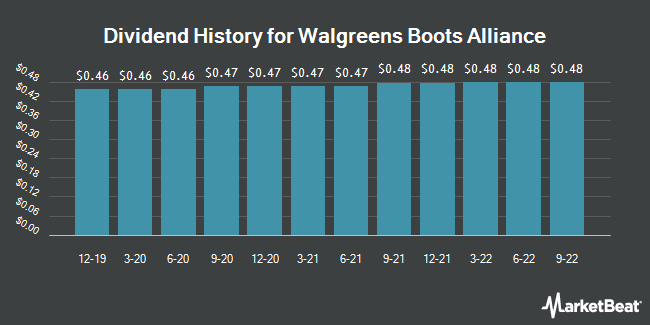 Dividend Payments by Quarter for Walgreens Boots Alliance (NASDAQ:WBA)