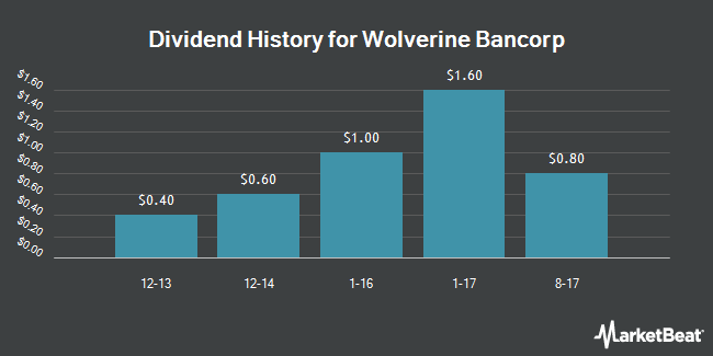 Dividend Payments by Quarter for Wolverine Bancorp (NASDAQ:WBKC)