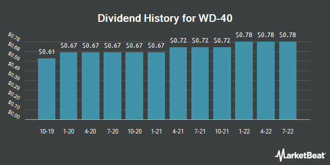 Dividend Payments by Quarter for WD-40 Company (NASDAQ:WDFC)