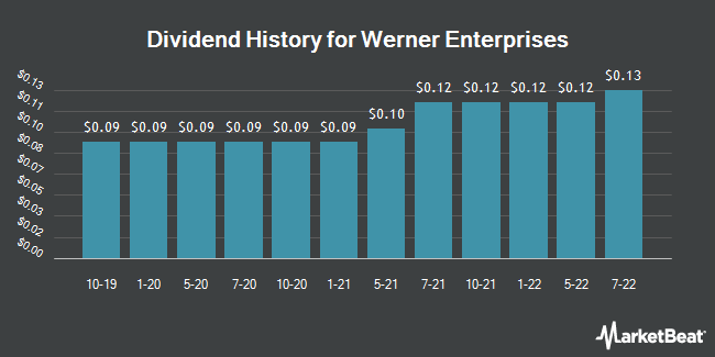 Dividend Payments by Quarter for Werner Enterprises (NASDAQ:WERN)