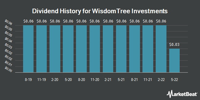 Dividend Payments by Quarter for WisdomTree Investments (NASDAQ:WETF)