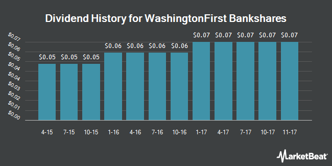 Dividend Payments by Quarter for WashingtonFirst Bankshares (NASDAQ:WFBI)