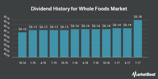 Dividend Payments by Quarter for Whole Foods Market (NASDAQ:WFM)
