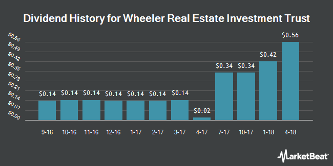 Dividend Payments by Quarter for Wheeler Real Estate Investment Trust (NASDAQ:WHLR)
