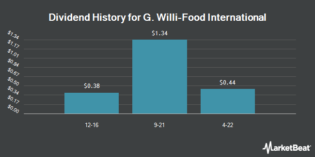 Dividend Payments by Quarter for G. Willi-Food International, (NASDAQ:WILC)