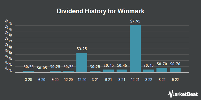 Dividend Payments by Quarter for Winmark (NASDAQ:WINA)