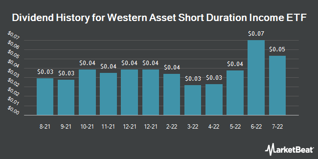 Dividend History for Western Asset Short Duration Income ETF (NASDAQ:WINC)