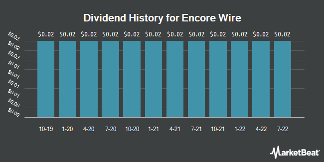 Dividend Payments by Quarter for Encore Wire (NASDAQ:WIRE)