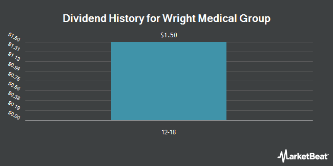 Dividend Payments by Quarter for Wright Medical Group (NASDAQ:WMGI)