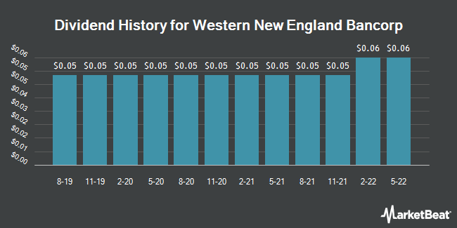 Dividend Payments by Quarter for Western New England Bancorp (NASDAQ:WNEB)