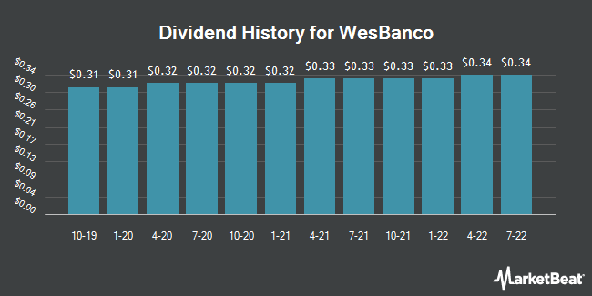 Dividend Payments by Quarter for WesBanco (NASDAQ:WSBC)
