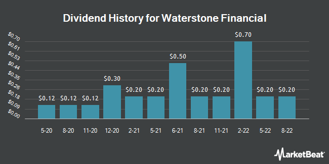 Dividend History for Waterstone Financial (NASDAQ:WSBF)