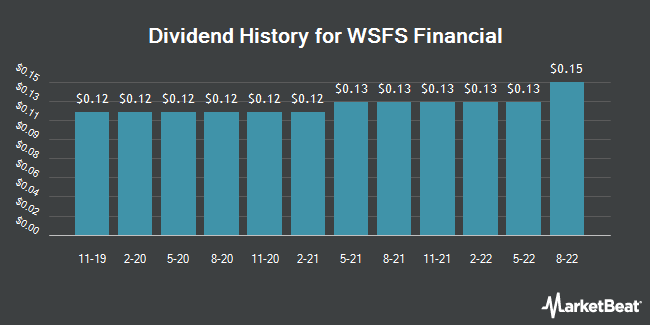 Dividend Payments by Quarter for WSFS Financial Corporation (NASDAQ:WSFS)