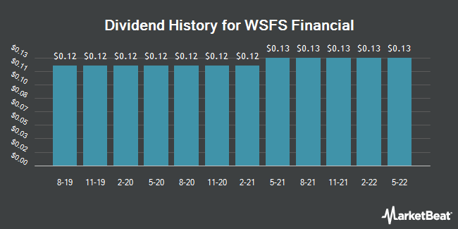 Dividend History for WSFS Financial (NASDAQ:WSFS)