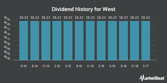 Dividend Payments by Quarter for West Corp (NASDAQ:WSTC)