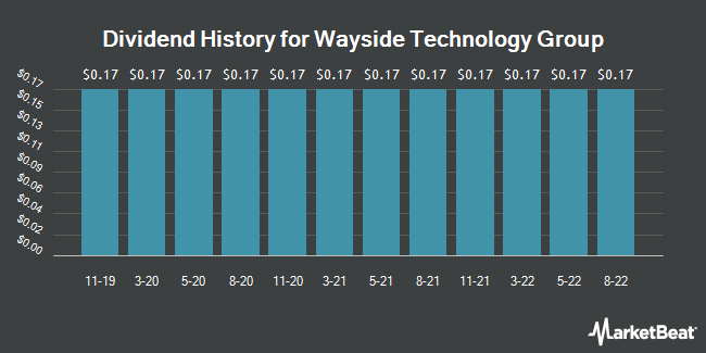 Dividend History for Wayside Technology Group (NASDAQ:WSTG)