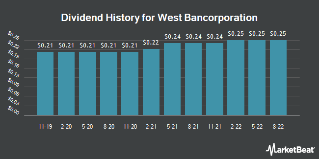 Dividend Payments by Quarter for West Bancorporation (NASDAQ:WTBA)