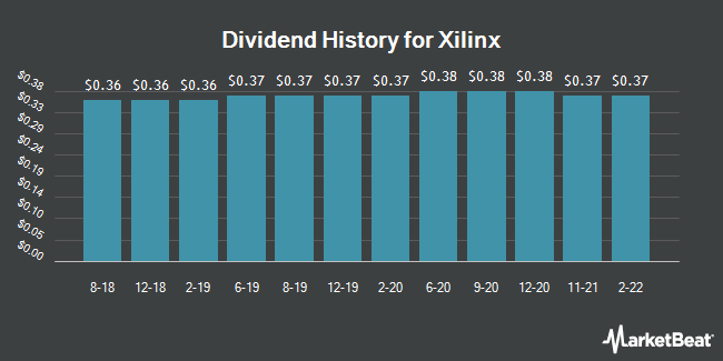 Dividend Payments by Quarter for Xilinx (NASDAQ:XLNX)