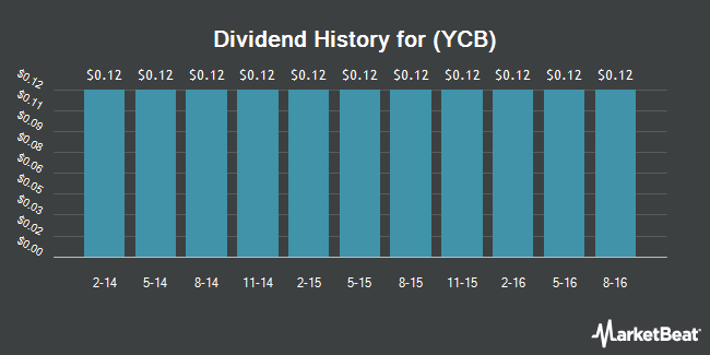 Dividend Payments by Quarter for Your Community Bankshares (NASDAQ:YCB)