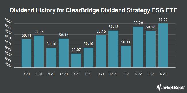 Dividend Payments by Quarter for ClearBridge Dividend Strategy ESG ETF (NASDAQ:YLDE)