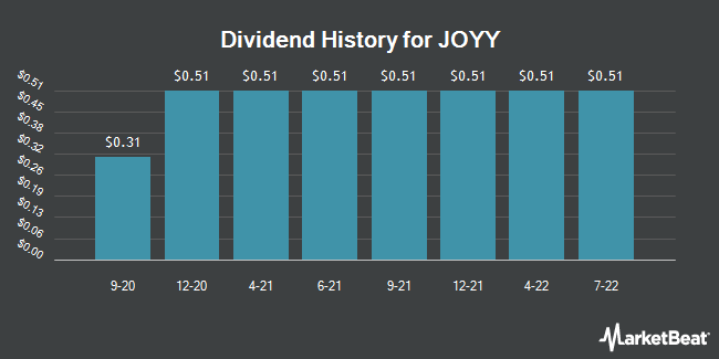 Dividend Payments by Quarter for YY (NASDAQ:YY)
