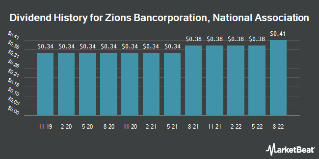 Dividend Payments by Quarter for Zions Bancorp (NASDAQ:ZION)