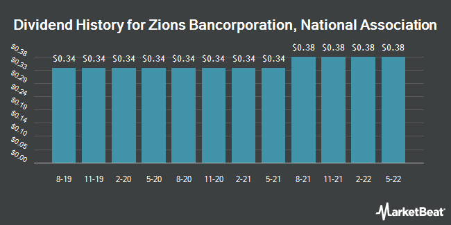 Dividend Payments by Quarter for Zions Bancorporation (NASDAQ:ZION)