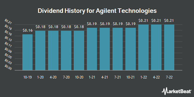 Dividend Payments by Quarter for Agilent Technologies (NYSE:A)