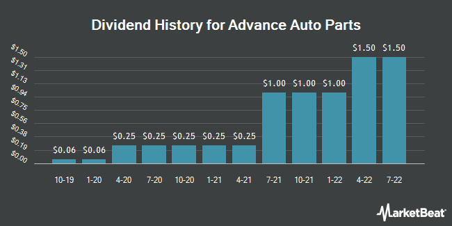Dividend Payments by Quarter for Advance Auto Parts (NYSE:AAP)