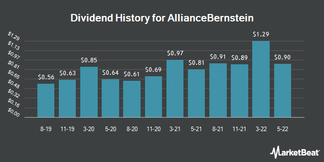 Dividend Payments by Quarter for AllianceBernstein Holding L.P. (NYSE:AB)