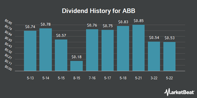 Dividend Payments by Quarter for ABB Ltd (NYSE:ABB)