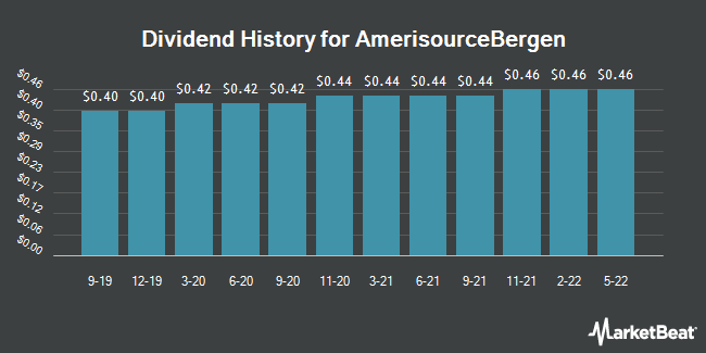 Dividend History for AmerisourceBergen (NYSE:ABC)