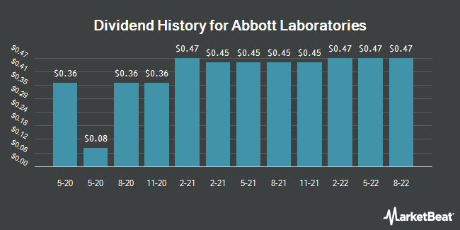 Dividend Payments by Quarter for Abbott Laboratories (NYSE:ABT)