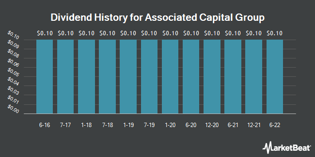 Dividend Payments by Quarter for Associated Capital Group (NYSE:AC)