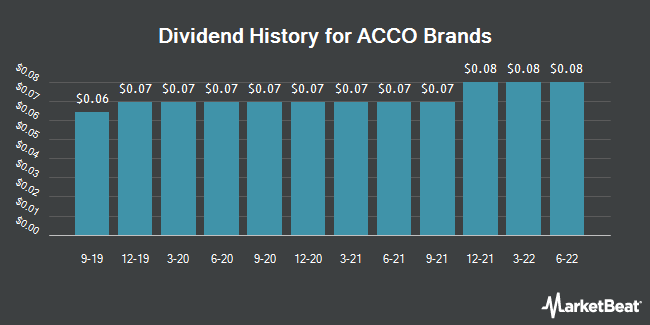 Dividend Payments by Quarter for ACCO Brands (NYSE:ACCO)