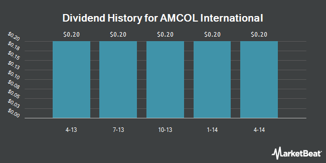 Dividend Payments by Quarter for AMCOL International (NYSE:ACO)