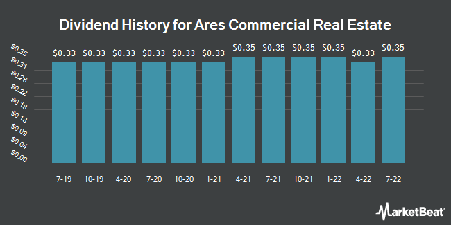 Dividend Payments by Quarter for Ares Commercial Real Estate Corporation (NYSE:ACRE)