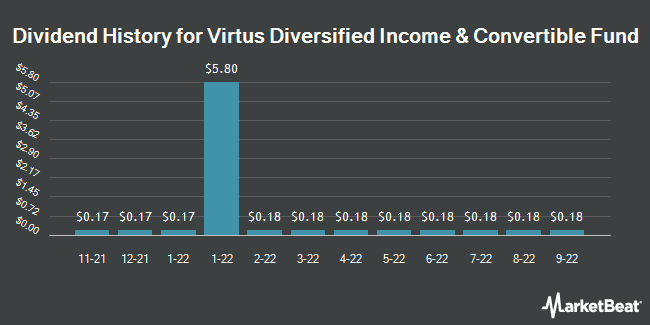 Dividend Payments by Quarter for Allianzgi Diversified Incm and Cnvrtb Fd (NYSE:ACV)